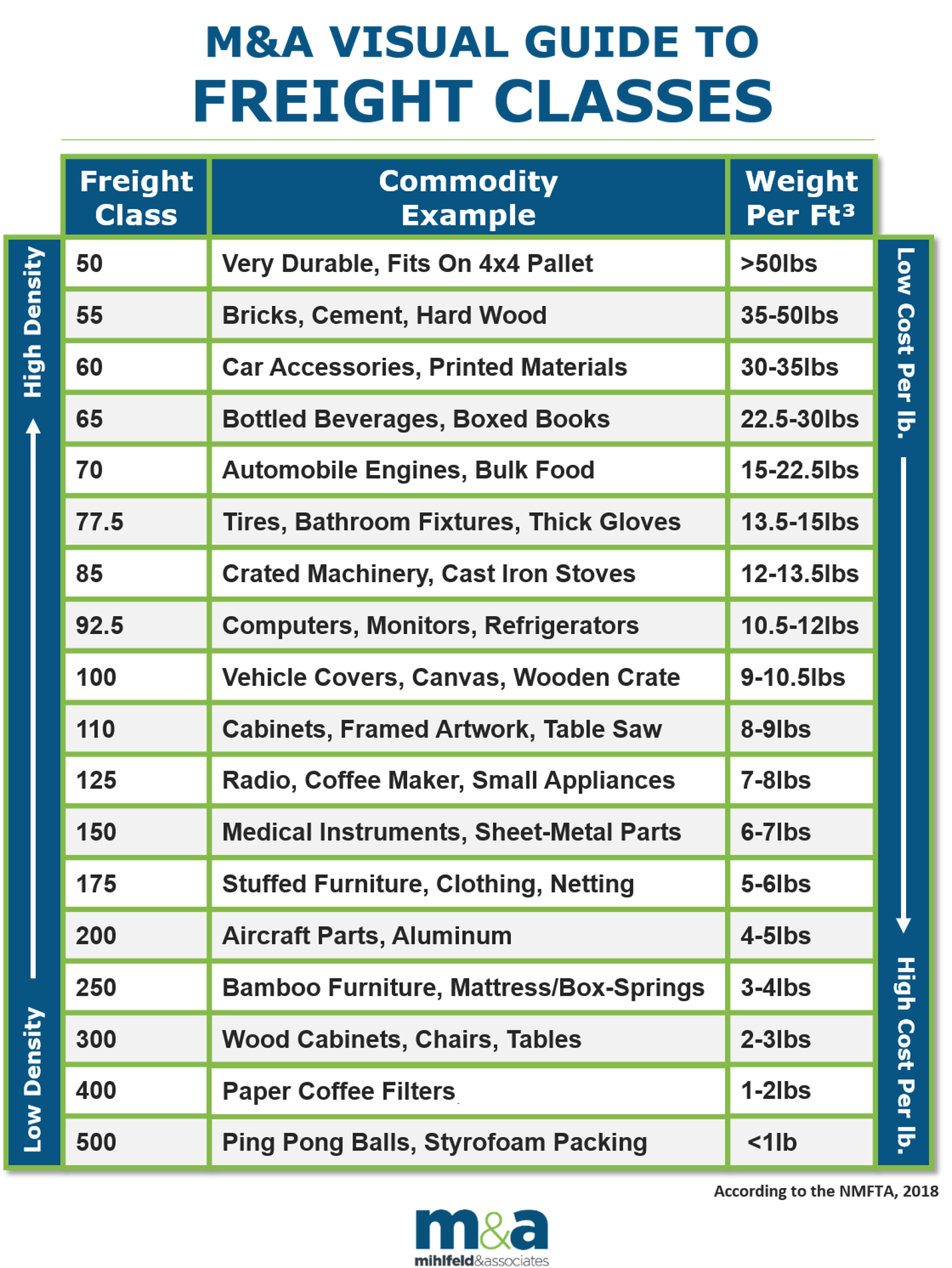 Freight Classification